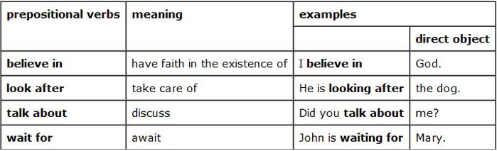 Prepositional Verbs English Class